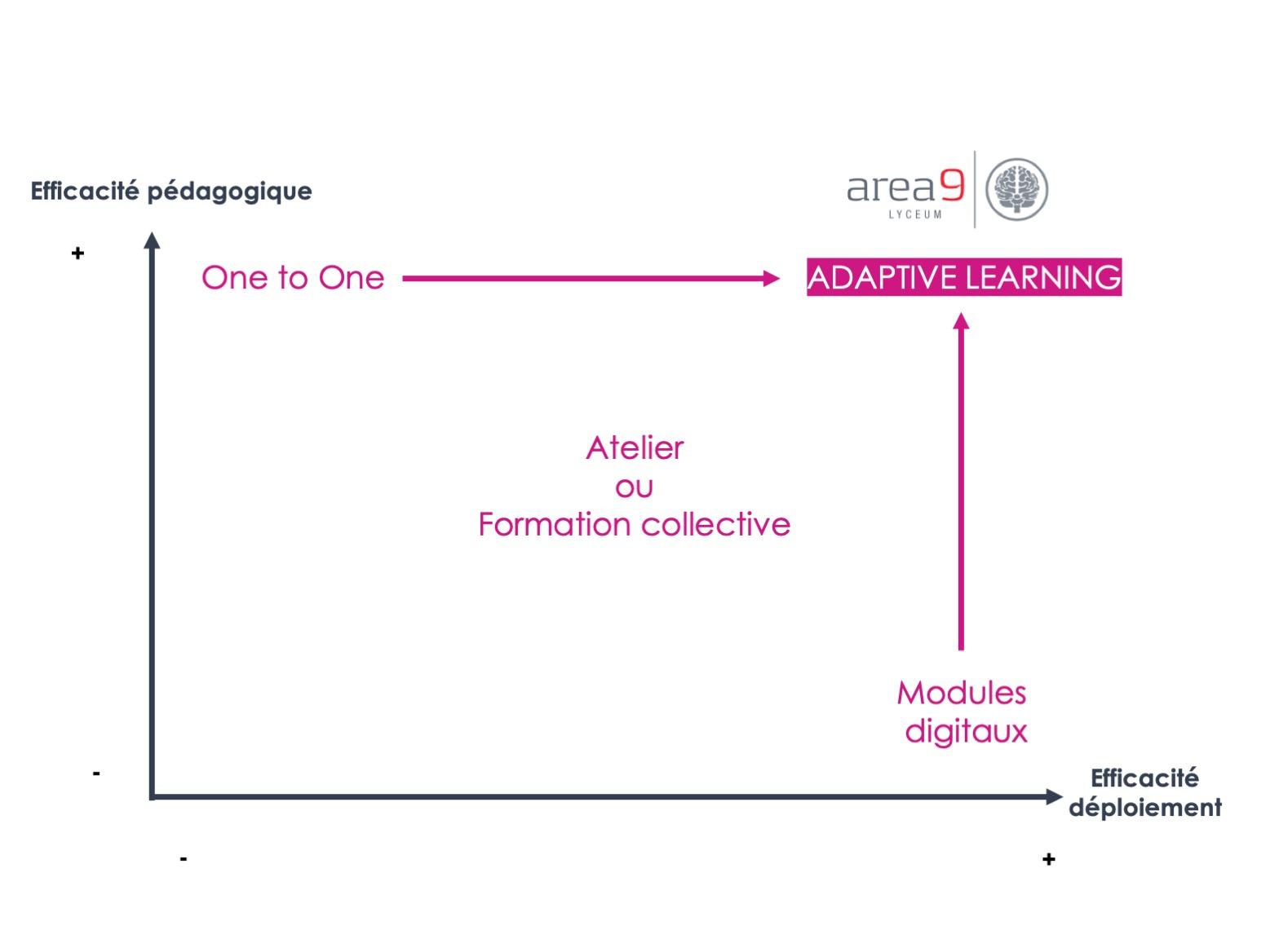 Graphique Area9